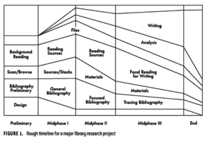 Abbott's timeline of research, demonstrating the need to do multiple sub-projects at one time.